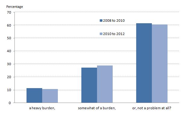Burden of Property Debt in Britain