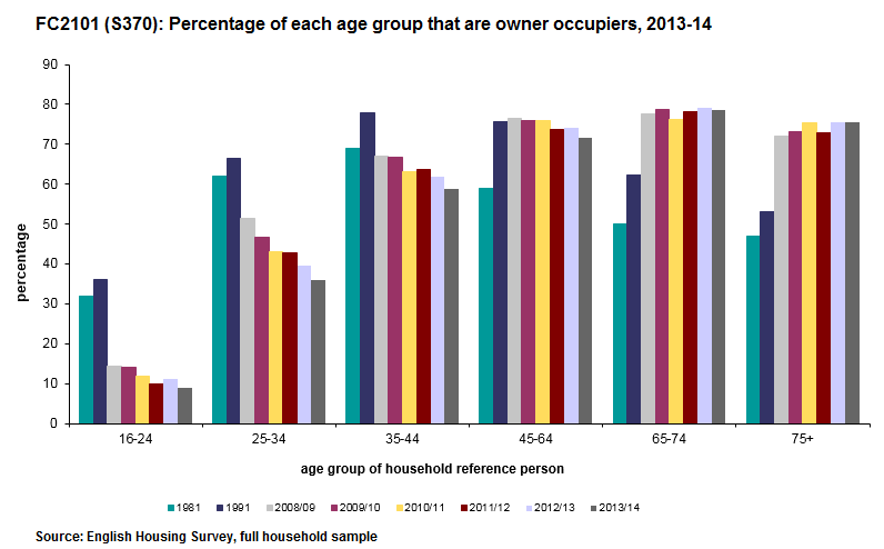 Percentage of homeowners according to age groups - second homes