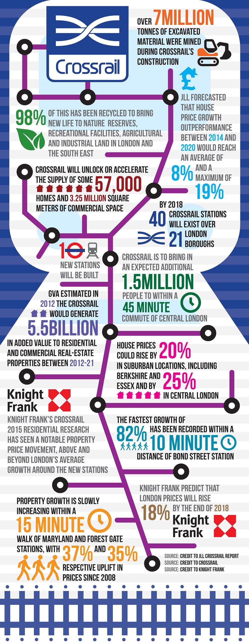 Crossrail infographics