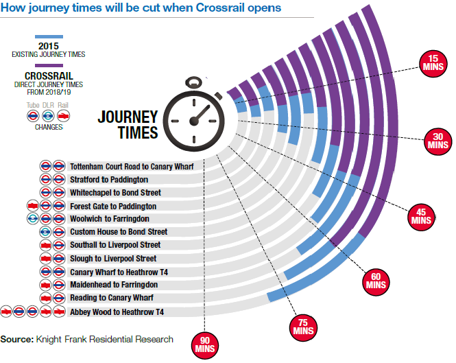 Knight Frank journey times cut with Crossrail