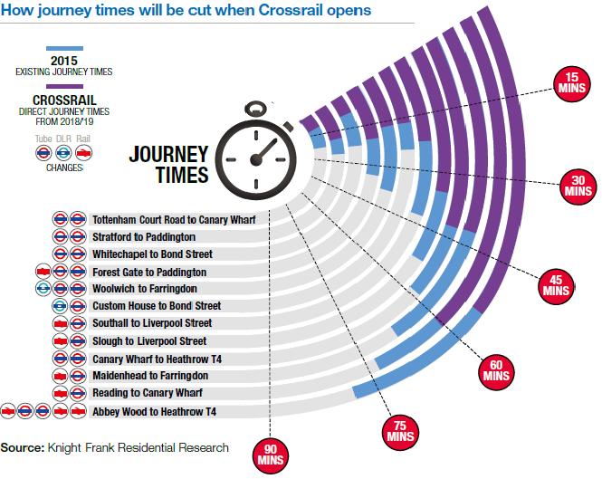 Crossrail London Reborn Sell House Fast