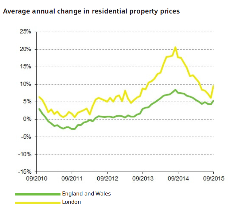 ONS September house price statistics