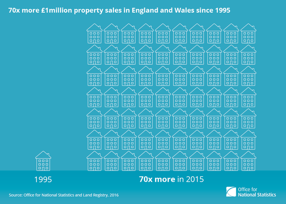 ONS 1 million property sales