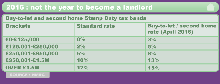 Stamp duty tax chart