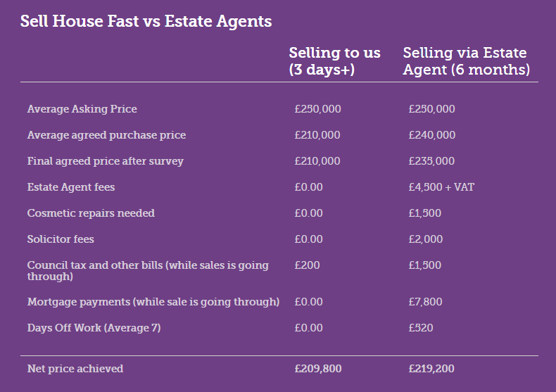 Sell House Fast vs estate agents