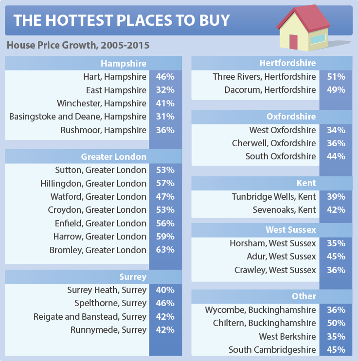 downsizing hottest places to buy
