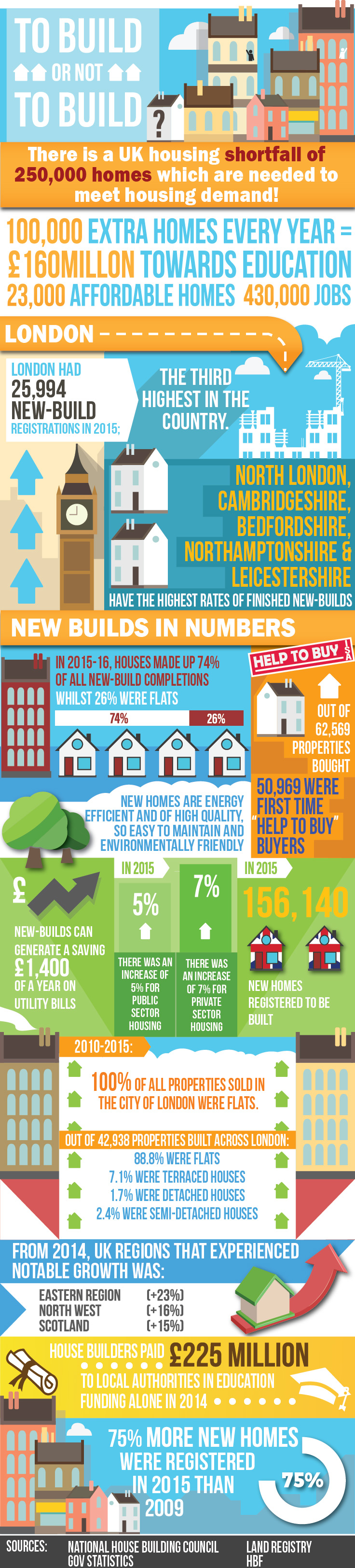 New-builds-infographic-final
