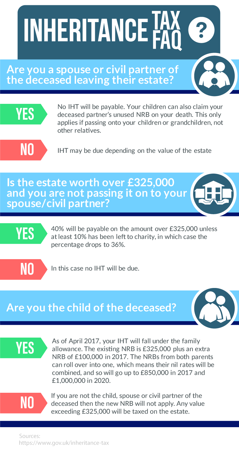 inheritance-tax-faq-graphic