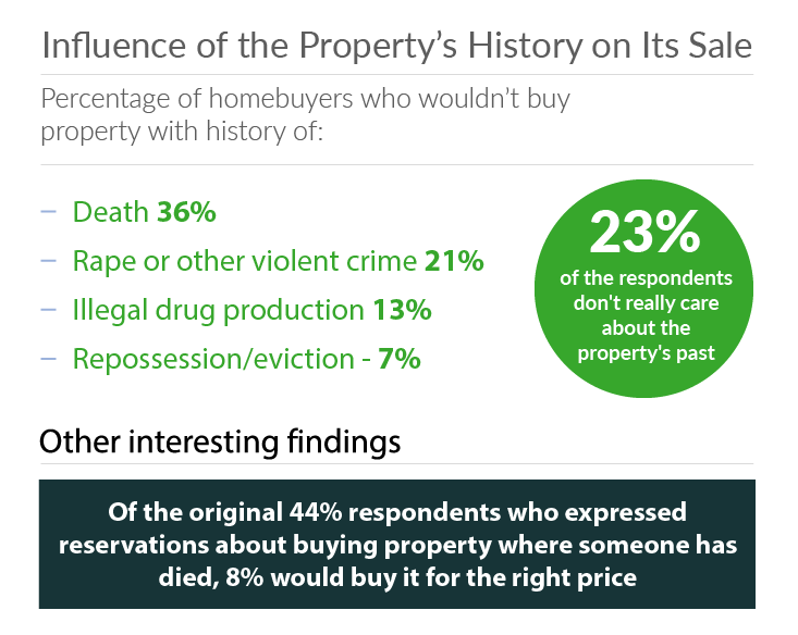 brits-dont-buy-property-if-someone-died
