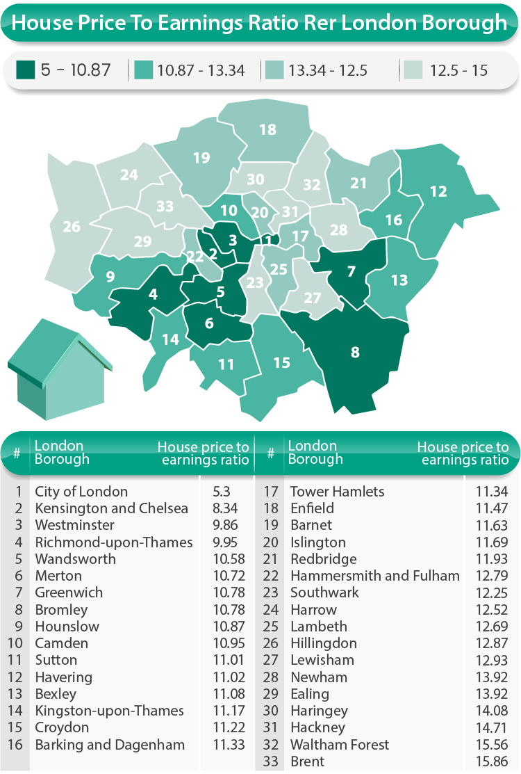 London-house-price-to-earnings