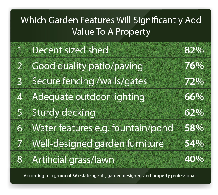 garden-property-value-infographic