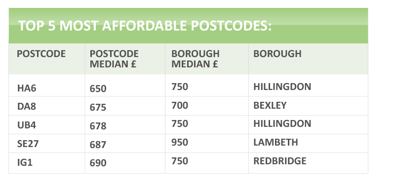 affordable-postcode