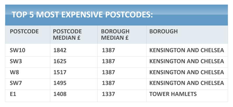 expensive-postcode