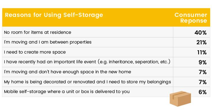 self-storage-across-europe-table