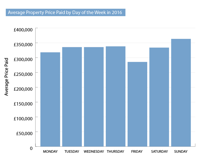 average-property-price-2016