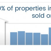 popular-day-to-sell-house