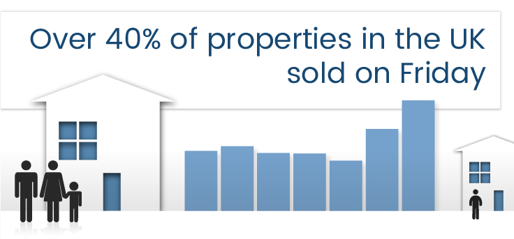 More Than 40 Of Properties In The Uk Sold On Friday