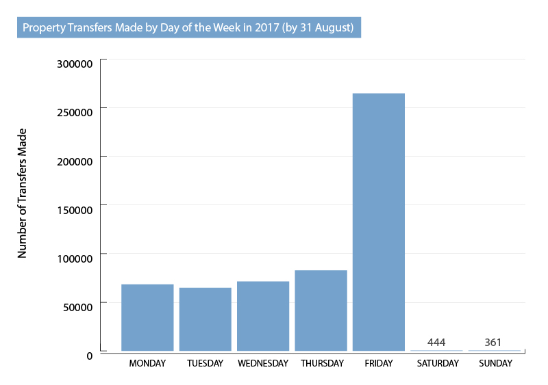 property-transfers-day-of-week-2017