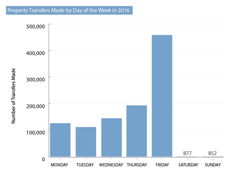 property-transfers-popular-day-week