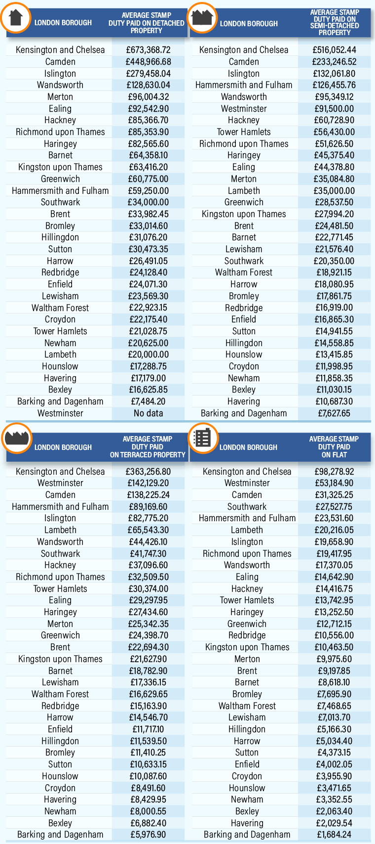 london-stamp-duty-land-tax-infographic