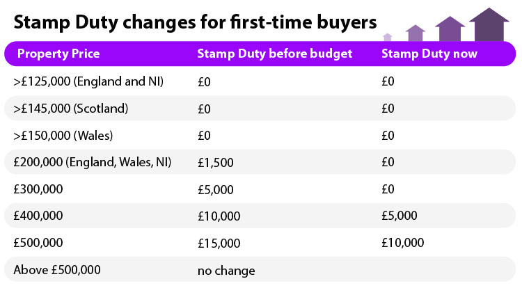 new-stamp-duty