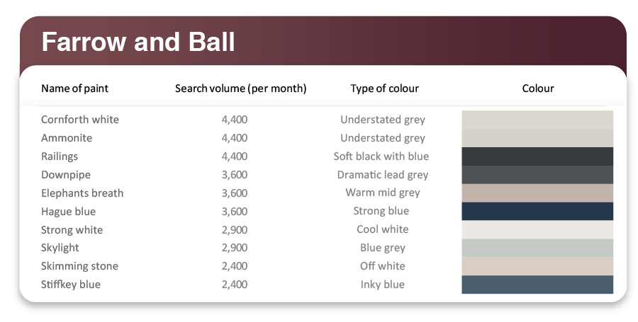 farrow and ball most popular interior colours