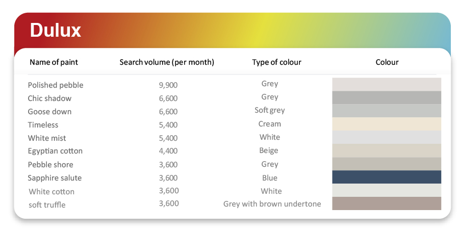 dulux' most popular interior colours