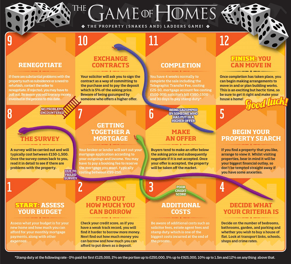 The Game of Homes - Property snakes and ladders game